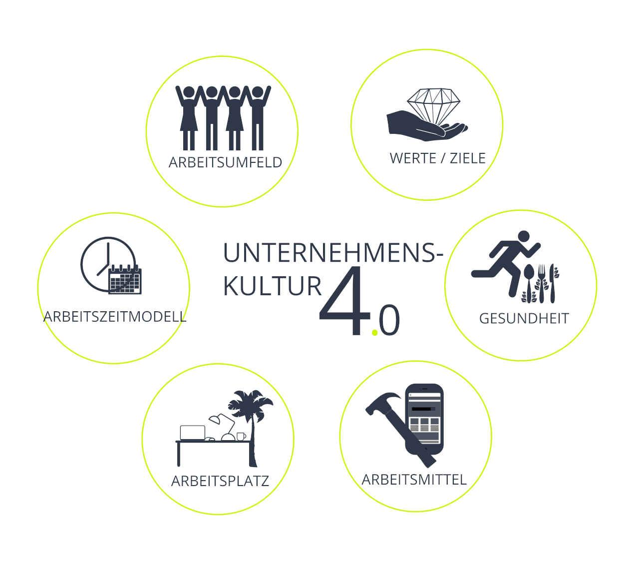BERIAS Unternehmenskultur