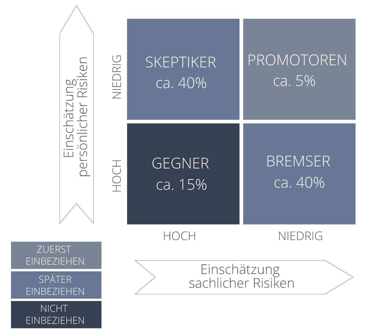 BERIAS Change Management Akzeptanzmatrix